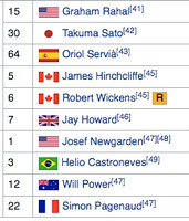 Partial List of Car Numbers and Drivers